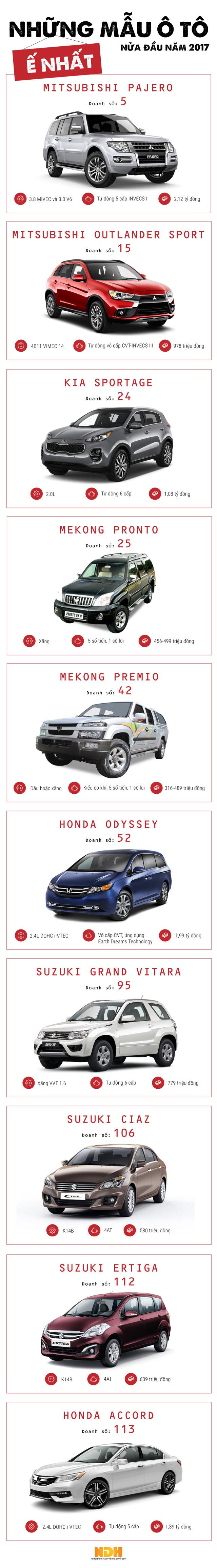 Những mẫu ô tô bán chậm nhất nửa đầu năm 2017 - Ảnh 1.
