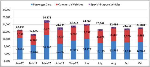 Chớm mùa Tết, thị trường ô tô vẫn ì ạch chờ mốc 1/1/2018 - Ảnh 1.