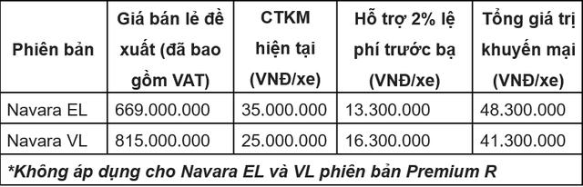 Khuyến mại đặc biệt dành cho xe Navara EL và Navara VL trong tháng 8 - Ảnh 1.