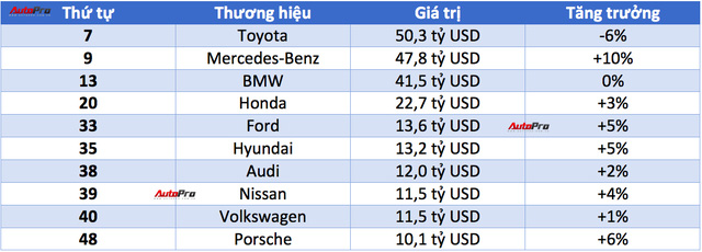 Top 10 hãng xe có giá trị cao nhất thế giới 2017