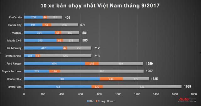 10 xe bán chạy nhất Việt Nam tháng 9: Honda CR-V bất ngờ xếp thứ 2 - Ảnh 2.