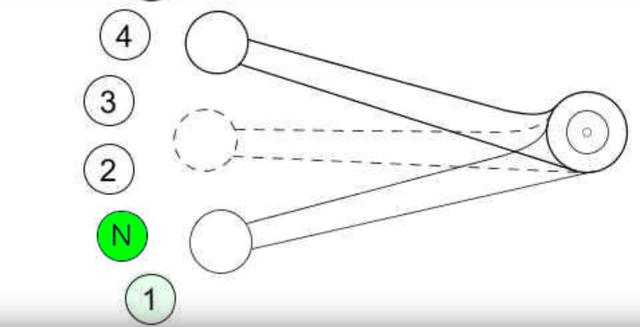 Tại sao trên xe côn tay, số N lại nằm giữa số 1 và 2 - Ảnh 2.