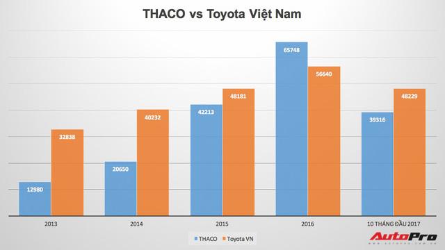 Toyota vs Trường Hải: Cuộc đua thị phần khó đoán trong năm 2018 - Ảnh 1.