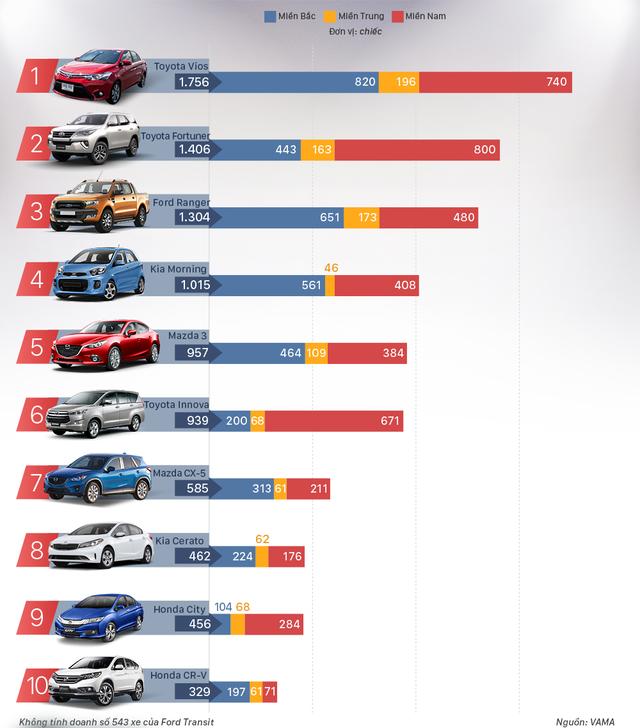 Phân khúc B cạnh tranh khốc liệt - Toyota Vios giảm giá sâu, ra phiên bản thể thao mới - Ảnh 4.
