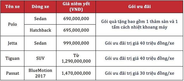 Xe Volkswagen hạ giá gần 400 triệu đồng chỉ sau nửa năm tại Việt Nam - Ảnh 3.