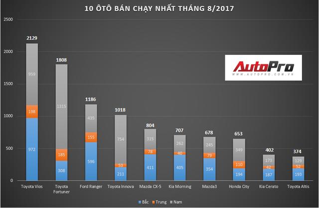 10 ô tô bán chạy nhất Việt Nam tháng 8: Toyota Vios thống trị, Fortuner lập kỷ lục - Ảnh 1.