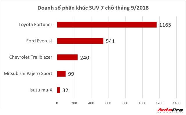 Bán chênh cả trăm triệu đồng nhưng hút hết người mua của đối thủ - Chuyện chỉ Toyota Fortuner làm được tại Việt Nam - Ảnh 1.