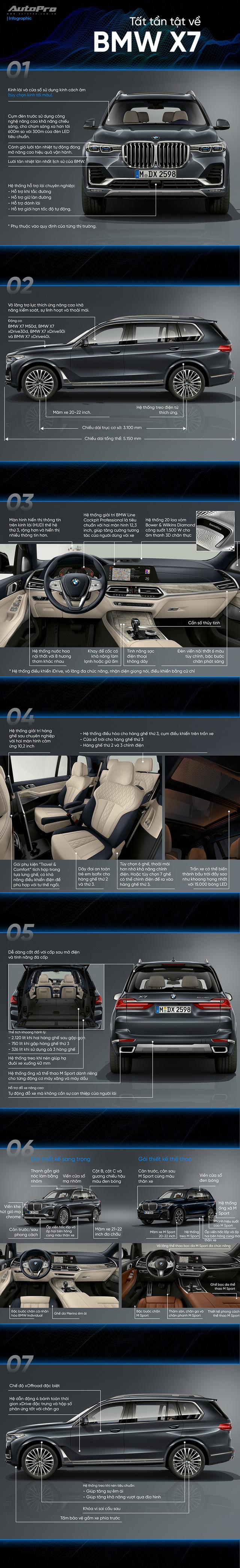 Tất cả những điều bạn cần biết về BMW X7 mới ra mắt - Ảnh 1.