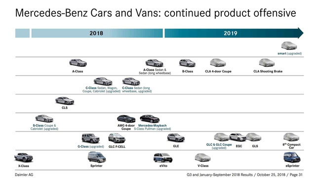 Đây là lộ trình ra mắt xe mới của Mercedes-Benz trong năm 2019 - Ảnh 5.
