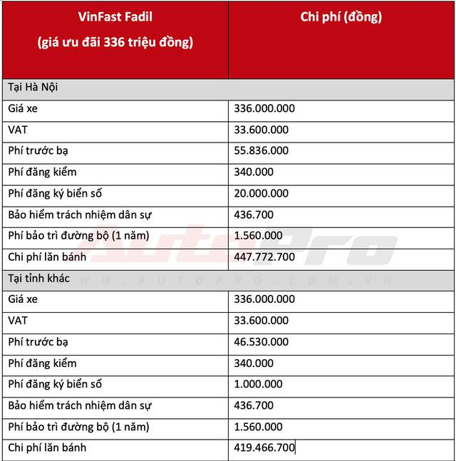 Ngay cả khuyến mại kịch sàn, muốn lăn bánh VinFast Fadil cần ít nhất 420 triệu đồng - Ảnh 2.