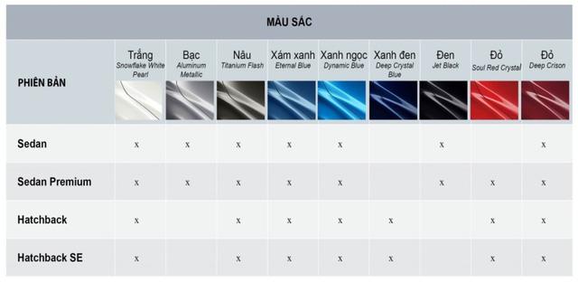 Ra mắt Mazda2 2018: Màu mới, nội thất sáng màu, thêm công nghệ, giá cao nhất 607 triệu đồng - Ảnh 4.