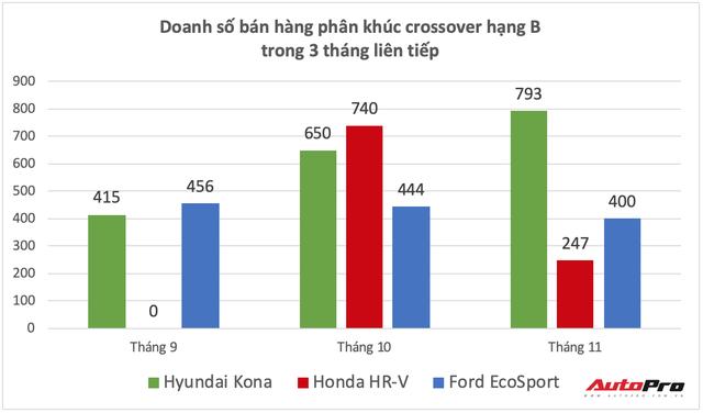 Honda HR-V thất thế, Hyundai Kona bán chạy số 1, xác lập kỷ lục doanh số mới trong phân khúc - Ảnh 1.
