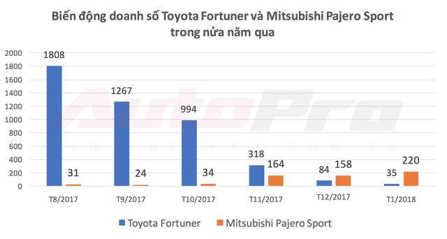Mitsubishi Pajero Sport lần đầu hạ Toyota Fortuner với doanh số cao gấp 6 lần - Ảnh 1.