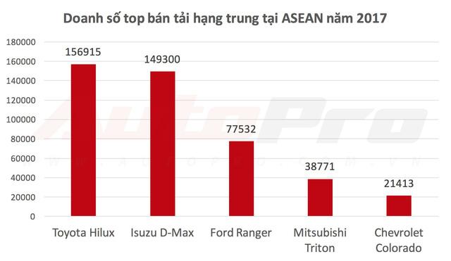 Nghịch lý bán tải ASEAN và Việt Nam: Ford Ranger thất thế trước Toyota Hilux và Isuzu D-Max - Ảnh 1.