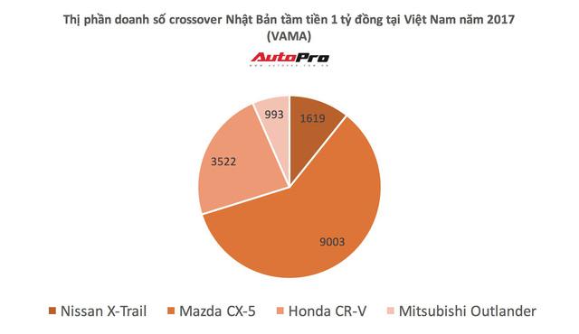 Đánh giá 5 công nghệ nổi bật trên Nissan X-Trail sau hành trình 200 km - Ảnh 1.