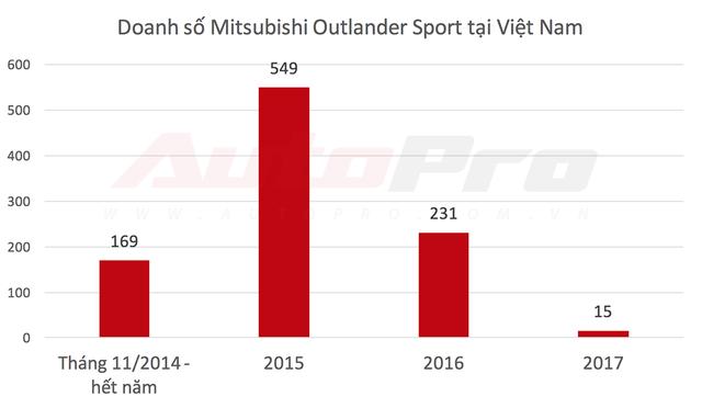 Ế ẩm, Mitsubishi Outlander Sport chính thức rút khỏi Việt Nam trước Tết Nguyên Đán - Ảnh 3.