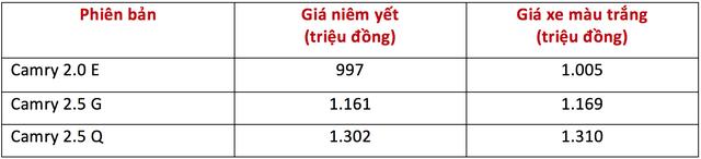 Toyota Vios khuyến mại nóng, Camry tăng giá nhẹ - Ảnh 2.