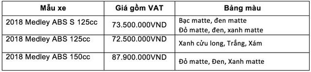 Quyết đấu Honda SH, Piaggio Medley ABS 2018 giá từ 72,5 triệu đồng - Ảnh 15.