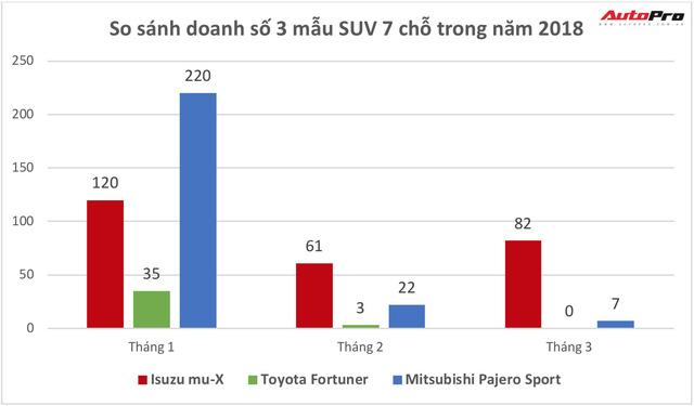 Trong khi Toyota Fortuner cháy hàng, Isuzu mu-X vẫn được thanh lý giá rẻ để xả hàng tồn kho… 2 năm - Ảnh 2.
