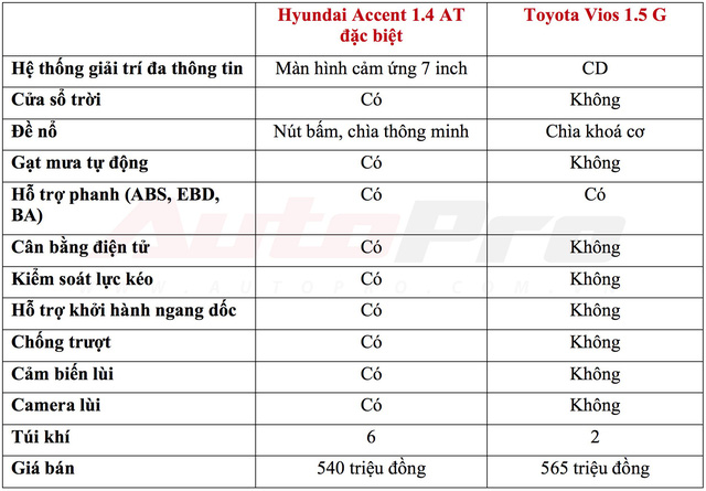 Mua Hyundai Accent full option hay Toyota Vios giữ giá: Cuộc đấu tâm lý của người trẻ - Ảnh 1.
