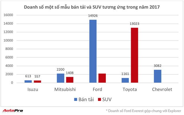 Thêm cạnh tranh cuộc chơi cặp SUV - bán tải tại Việt Nam - Ảnh 1.