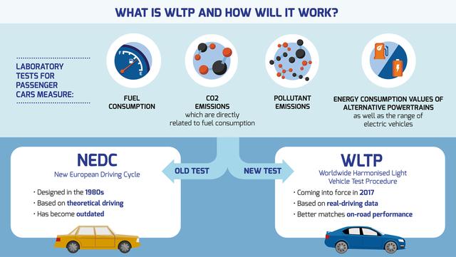 Nhiều hãng xe ngưng bán để nâng cấp sản phẩm trước tiêu chuẩn khí thải mới - Ảnh 2.