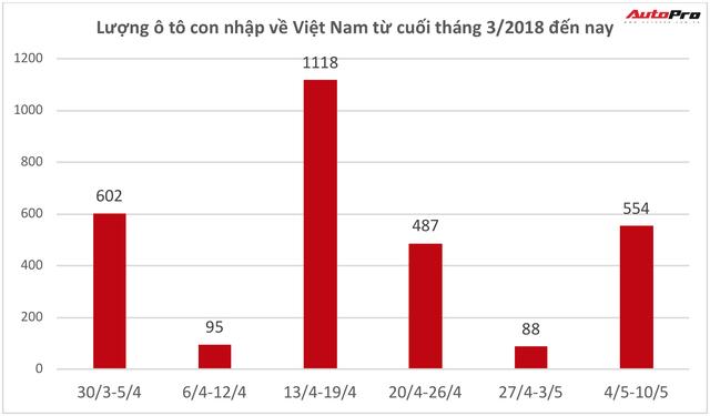Hơn 470 xe Thái miễn thuế đổ về, khách Việt bớt lo khan hàng - Ảnh 1.