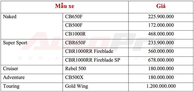Chi tiết CB500F - mô tô rẻ nhất của Honda Moto vừa ra mắt Việt Nam - Ảnh 1.