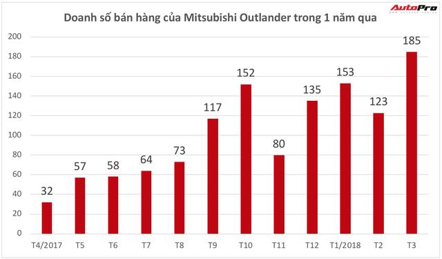 Tăng giá, Mitsubishi Outlander tự làm khó mình trong cuộc đua với Honda CR-V - Ảnh 2.