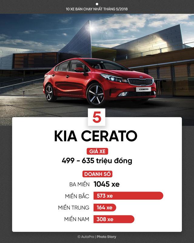 10 xe bán chạy nhất tháng 5/2018: Bùng nổ xe lắp ráp của Toyota, THACO, Honda và Ford - Ảnh 6.