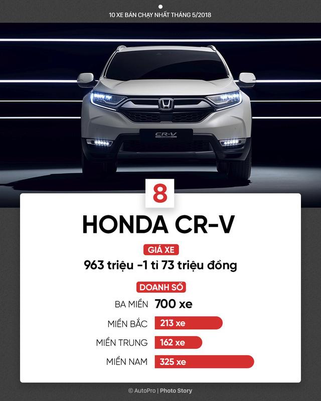 10 xe bán chạy nhất tháng 5/2018: Bùng nổ xe lắp ráp của Toyota, THACO, Honda và Ford - Ảnh 9.