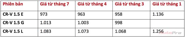 """Khách Việt ký chờ """"dài cổ"""", Honda CR-V vẫn chưa về và tiếp tục tăng giá lần hai - Ảnh 1."""