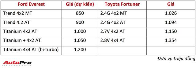 Giá dự kiến từ 850 triệu đồng, Ford Everest 2018 vừa về Việt Nam phả hơi nóng lên Toyota Fortuner - Ảnh 3.