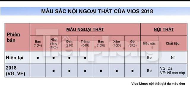 Toyota Vios 2018 lộ thông số kỹ thuật, lăn bánh ở Hà Nội - Ảnh 12.