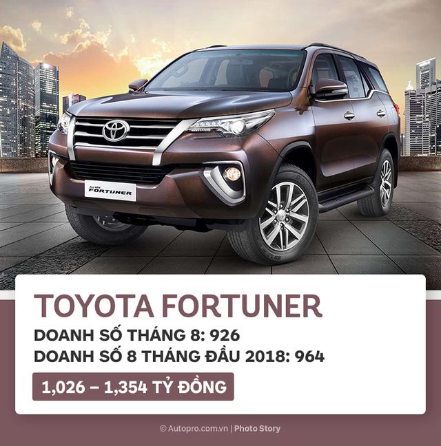 10 xe bán chạy nhất tháng 8/2018: Toyota Fortuner trở lại ngoạn mục, Vios lấy lại ngôi vương - Ảnh 6.