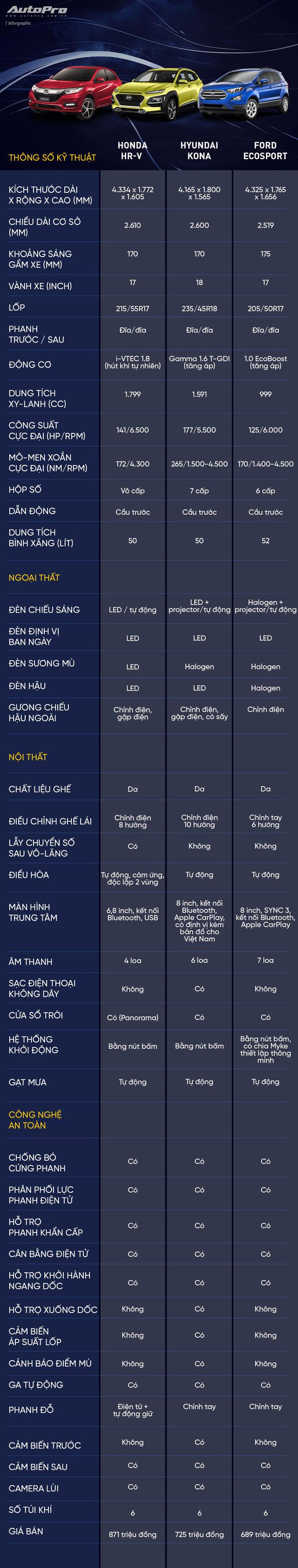 Giá cao, Honda HR-V có gì để lựa chọn thay Hyundai Kona và Ford EcoSport? - Ảnh 1.