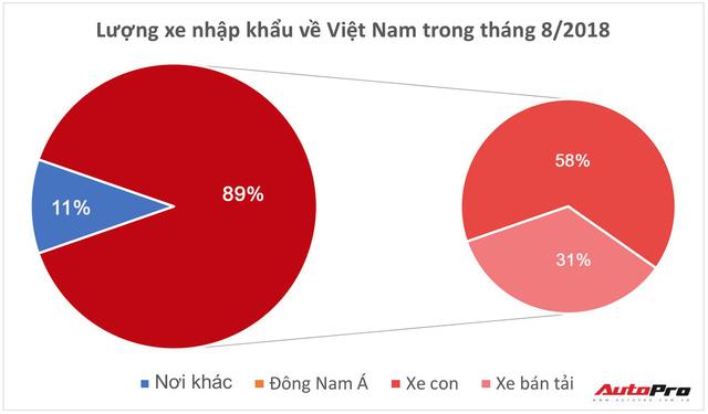 Hơn 8.000 ô tô miễn thuế nhập khẩu về Việt Nam trong tháng 8, nhiều mẫu vẫn khan hàng, giá cao - Ảnh 1.