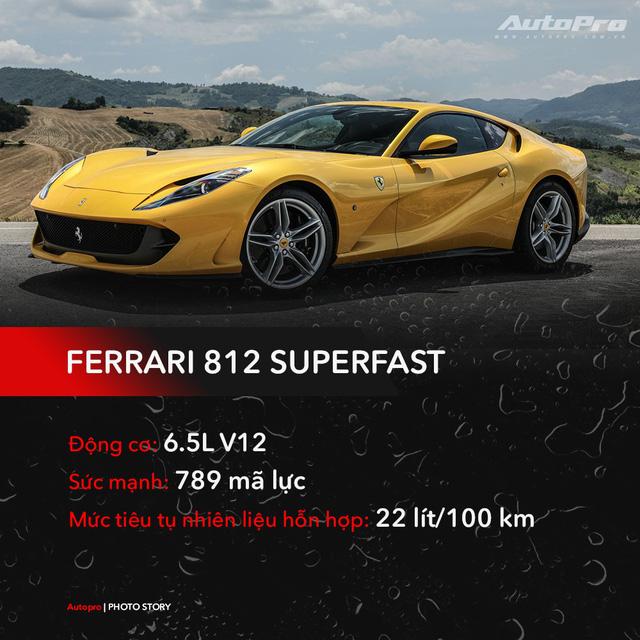 10 mẫu xe tốn xăng nhất thế giới, Mercedes-Benz ăn xăng hơn cả Ferrari - Ảnh 4.