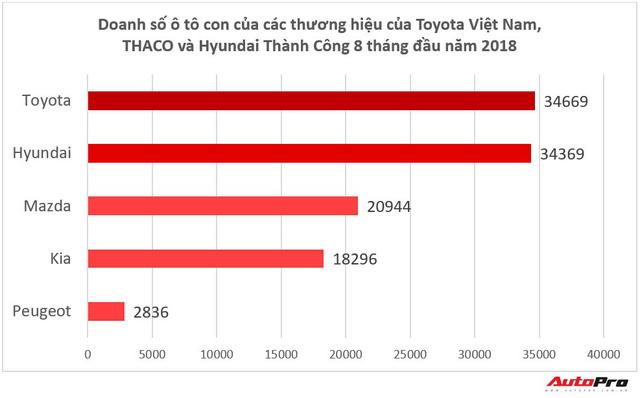 Xếp dưới THACO và Hyundai Thành Công nhưng Toyota Việt Nam vẫn có thương hiệu được cuồng nhất - Ảnh 1.