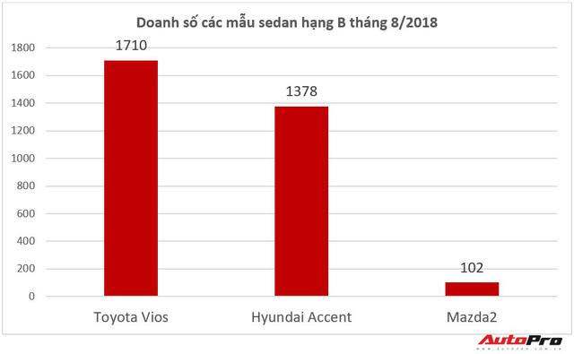 Xếp dưới THACO và Hyundai Thành Công nhưng Toyota Việt Nam vẫn có thương hiệu được cuồng nhất - Ảnh 2.