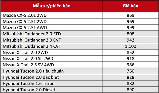 Cuộc chiến giá xe crossover đảo chiều: Mazda CX-5 khởi điểm đắt nhất phân khúc - Ảnh 2.