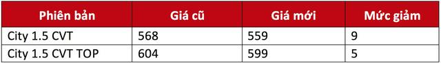 Honda City hạ giá nhẹ đầu năm 2018 - Ảnh 1.