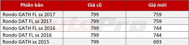 Cạnh tranh Toyota Innova, Kia Rondo giảm giá 55 triệu đồng - Ảnh 2.