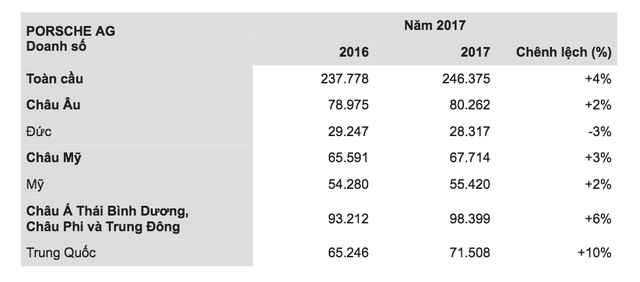 Porsche bán xe kỷ lục trong năm 2017 - Ảnh 3.