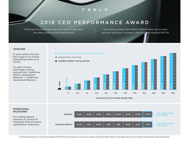 Đến CEO Elon Musk của Tesla cũng có thể không được trả lương - Ảnh 1.