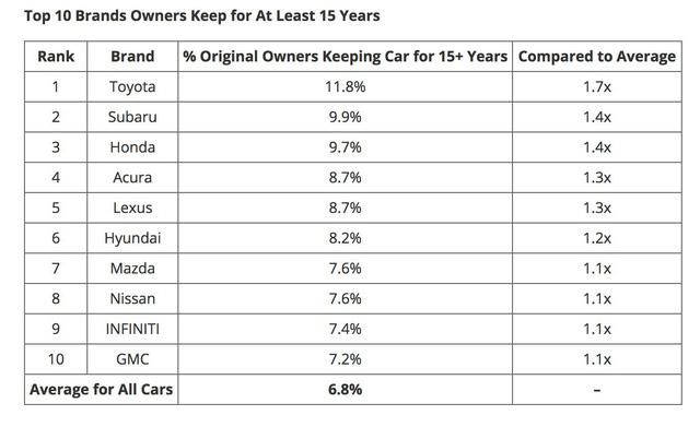 Dùng trên 15 năm vẫn đi tốt, xe Toyota thống trị về độ bền tại Mỹ - Ảnh 3.