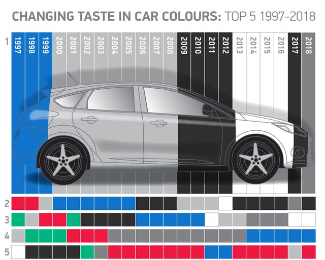 3 màu sơn xe được chuộng nhất: Tất cả đều vì lý do này - Ảnh 1.