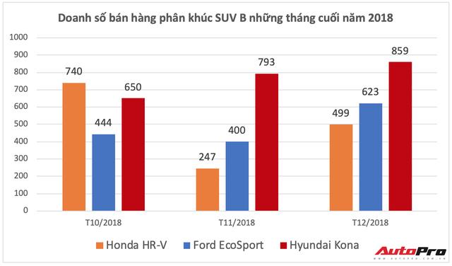 Ford EcoSport bán chạy kỷ lục cuối năm nhưng Hyundai Kona mới là vua doanh số phân khúc - Ảnh 6.
