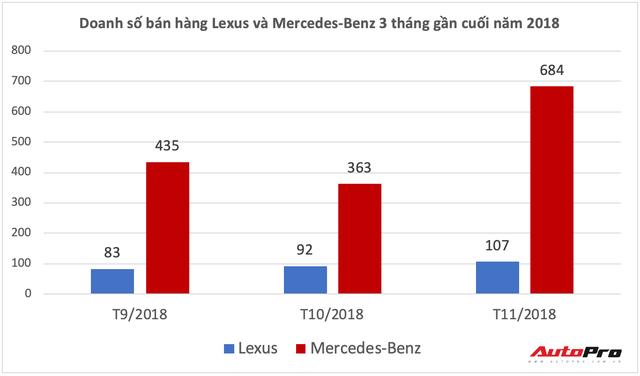 Lexus quay trở lại - Cuộc đấu đơn độc của hãng xe Nhật với bộ đôi thương hiệu Đức tại Việt Nam - Ảnh 4.