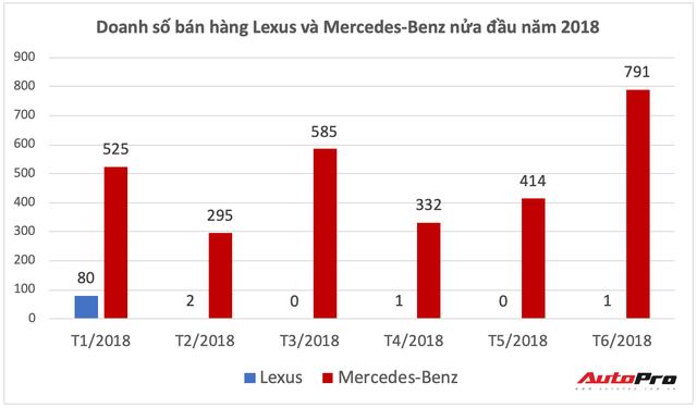 Lexus quay trở lại - Cuộc đấu đơn độc của hãng xe Nhật với bộ đôi thương hiệu Đức tại Việt Nam - Ảnh 1.